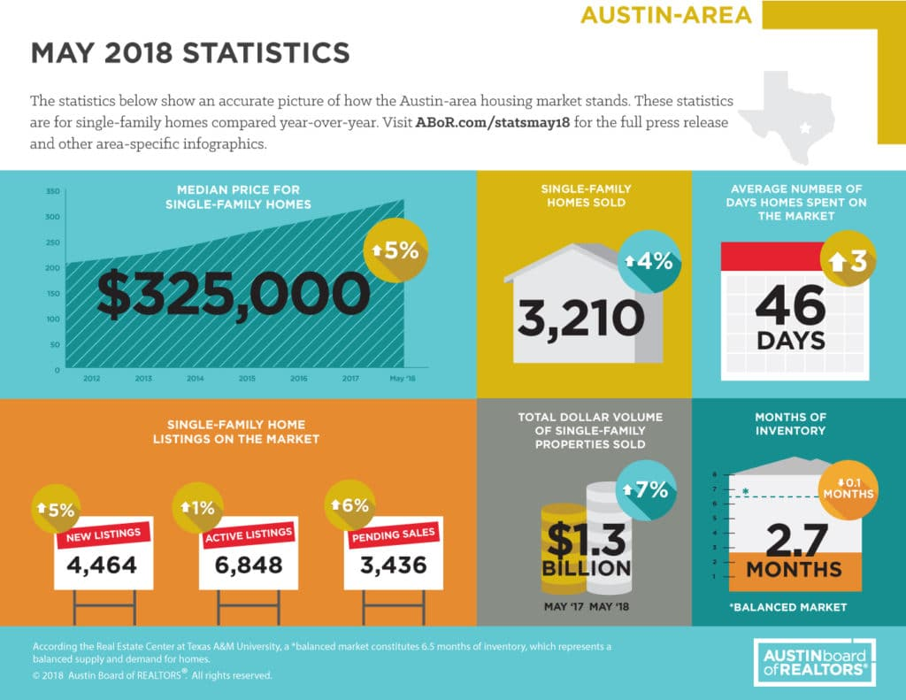 May 2018 Austin Home Sales Statistics