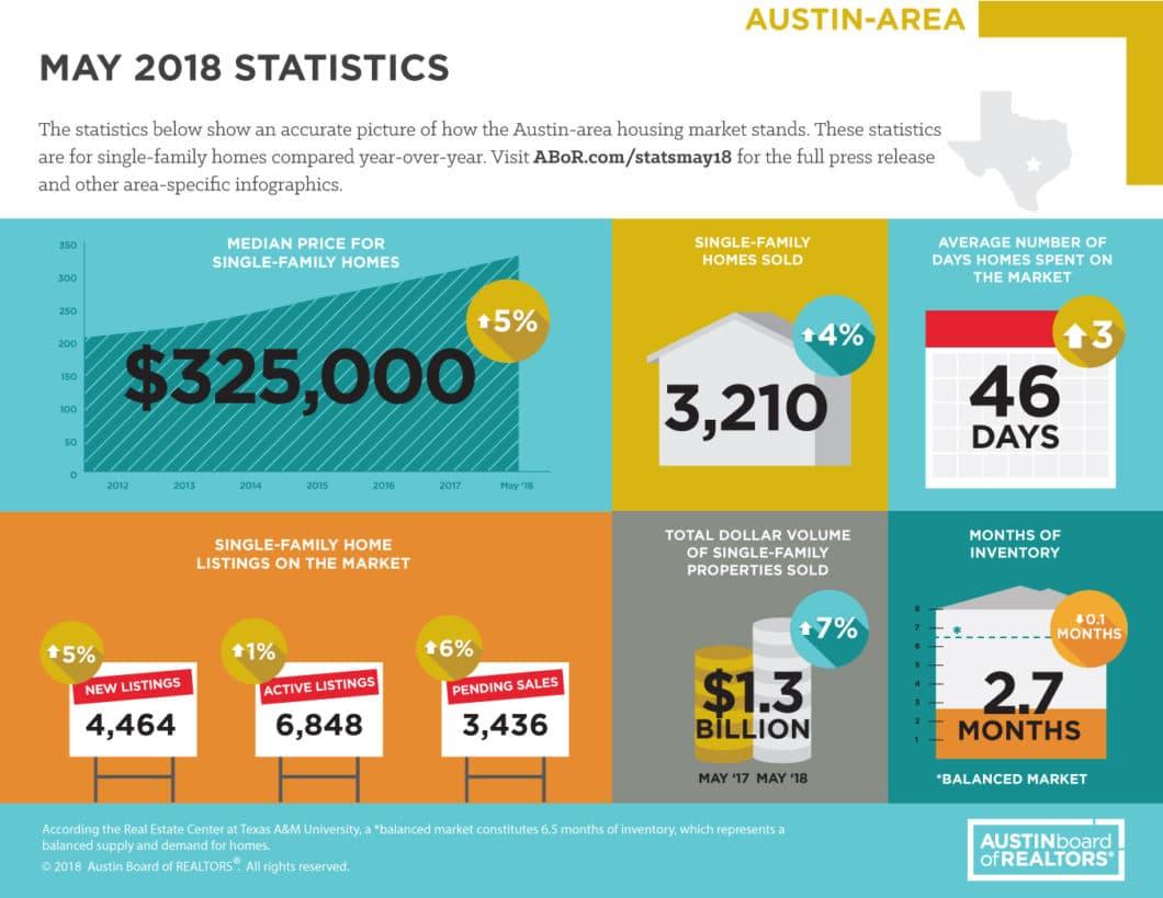 May 2018 Austin Home Sales Statistics
